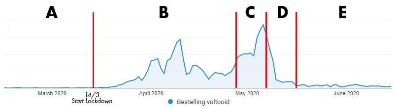 evolutie aantal online bestellingen tijdens belgische lockdown